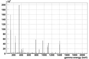 A gamma spectrum for 152Eu - used to calibrate gamma detectors